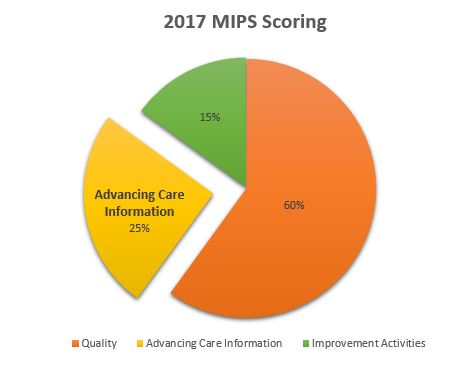 MIPS Advancing Care Information Score