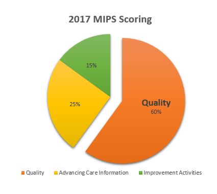 MIPS Quality Score